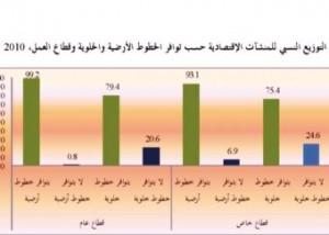الخدمات الالكترونية في الأردن