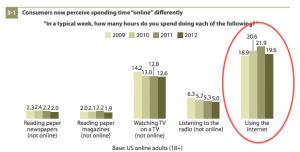 تقرير عن استخدام الانترنت