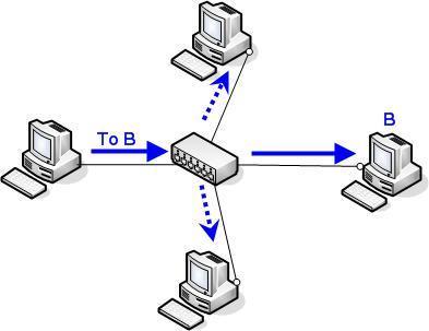 تشغيل الراوتر, فصل الراوتر, اعادة تشغيل الراوتر, تشغيل الراوتر من الكمبيوتر